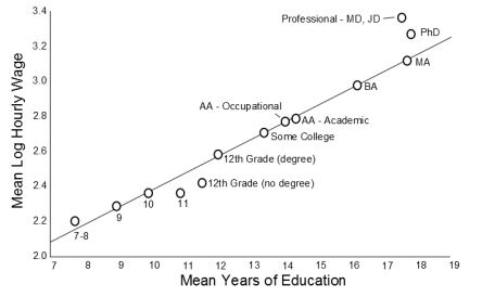 Hourly wage and years of education